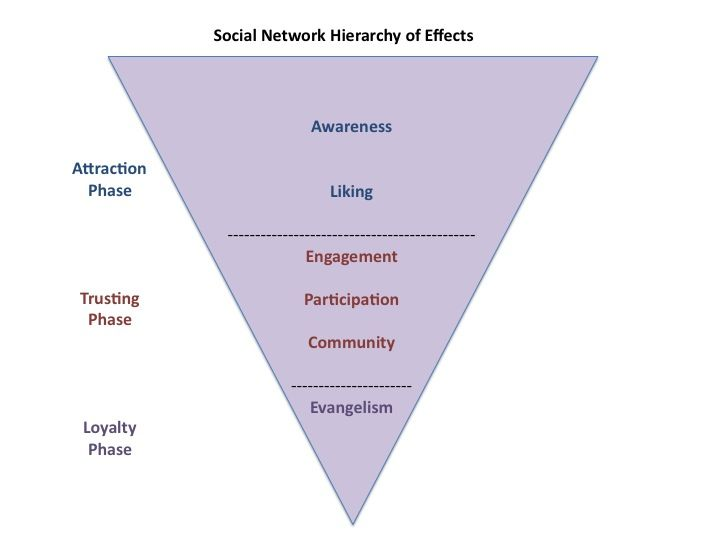 Social Media Hierarchy of Effects: Maximize Your ROI