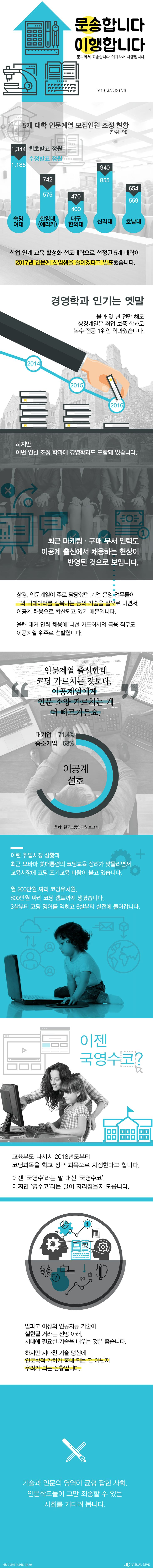 이젠 수포자는 취포자? (취업 포기) [인포그래픽] #job / #Infographic ⓒ 비주얼다이브 무단 복사·전재·재배포 금지