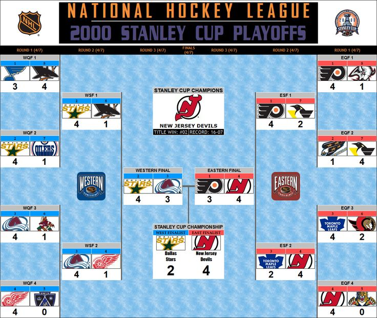 2000 Stanley Cup Playoff Bracket New Jersey Devils Championship