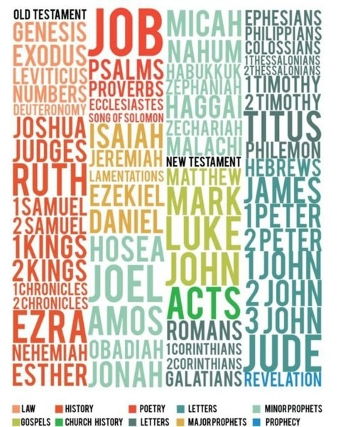 .books of the Bible