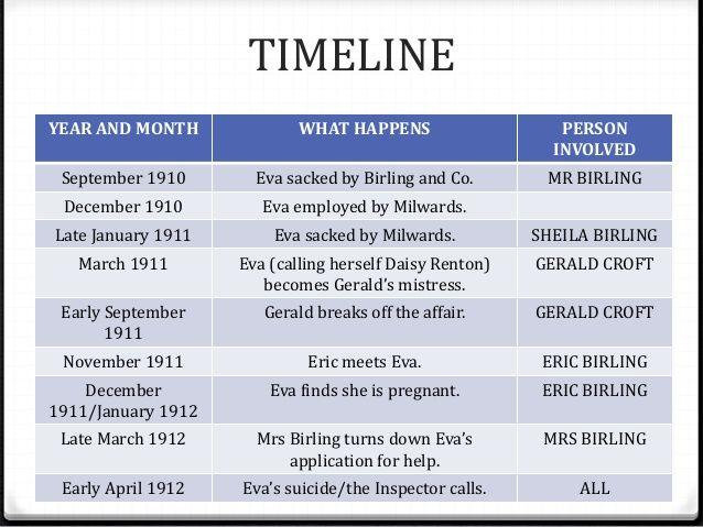 Image result for an inspector calls timeline