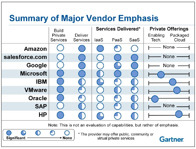 saas business model a passion for research cloud computing summary of major vendor emphasis 2071