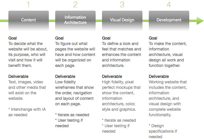 The Web Design Process Everyone Should Follow