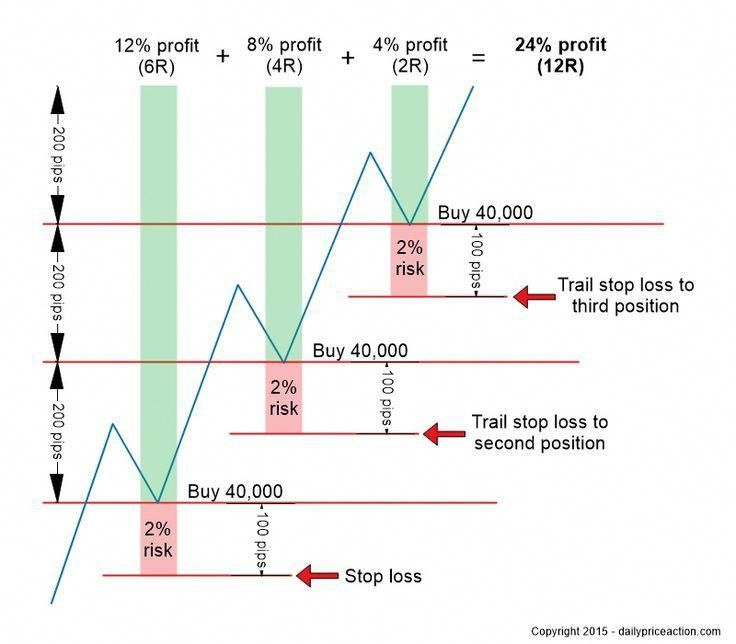 Pyramid Trading Strategy Double Your Profit Potential Stock