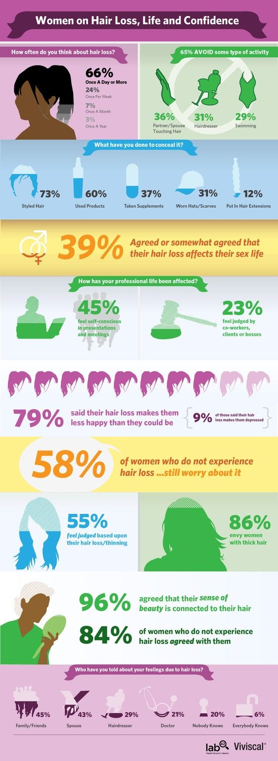 Statistics on women and hair loss...