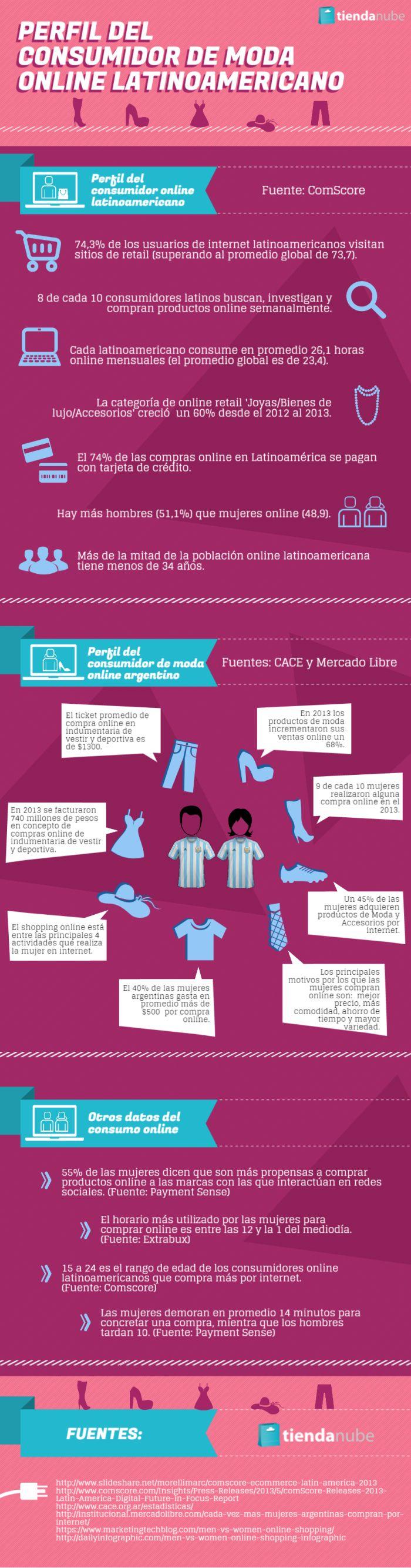 Perfil del consumidor de moda online latinoamericano