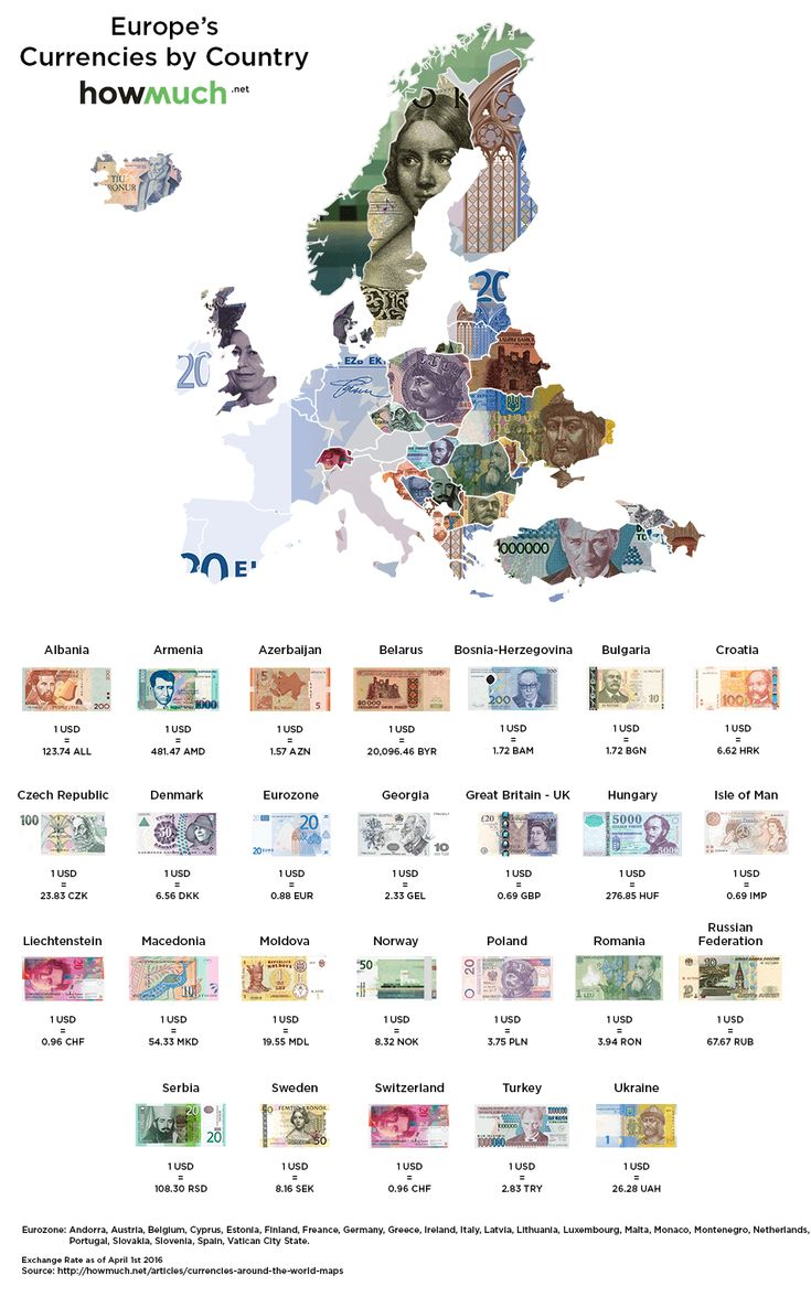 Currencies and exchange rates in Europe, April 2016.