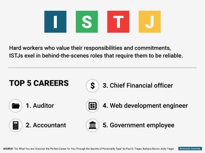 Good careers for istj