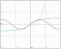 Online Function Grapher es un sencillo generador de gráficos matemáticos en línea que permite descargar y compartir, resulta muy útil para el aula de matemática. Grafica funciones trigonométricas, hiperbólicas de registro, raíces cuadradas y otras funciones especiales, como mínimo, máximo, valor absoluto y muchos más.