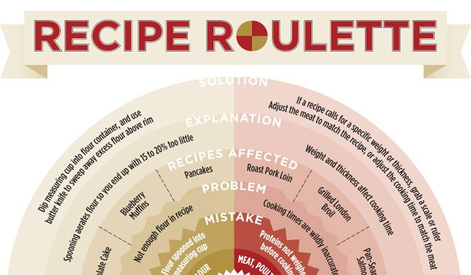 Kitchen roulette food network