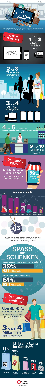 Mobile Shopping: Drei Viertel der Internet-Nutzer kaufen per Smartphone & Tablet