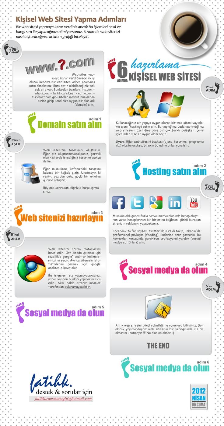 Web sitesi yapmanın adımları. Sıralı ve basit
