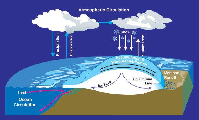 Mass balance atmospheric circulation