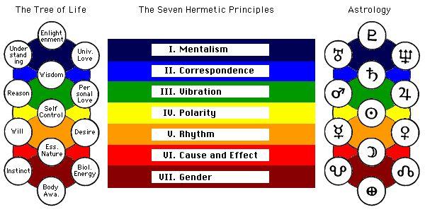 7 hermetic principles explained pdf
