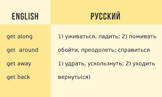 Впростой иудобной таблице английские глаголы