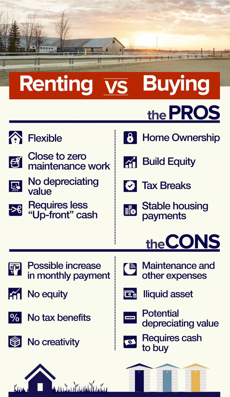 How To Know When You Should Buy A House Or Rent Rent Vs Buy Renting Vs Buying Home Real Estate Investing Rental Property