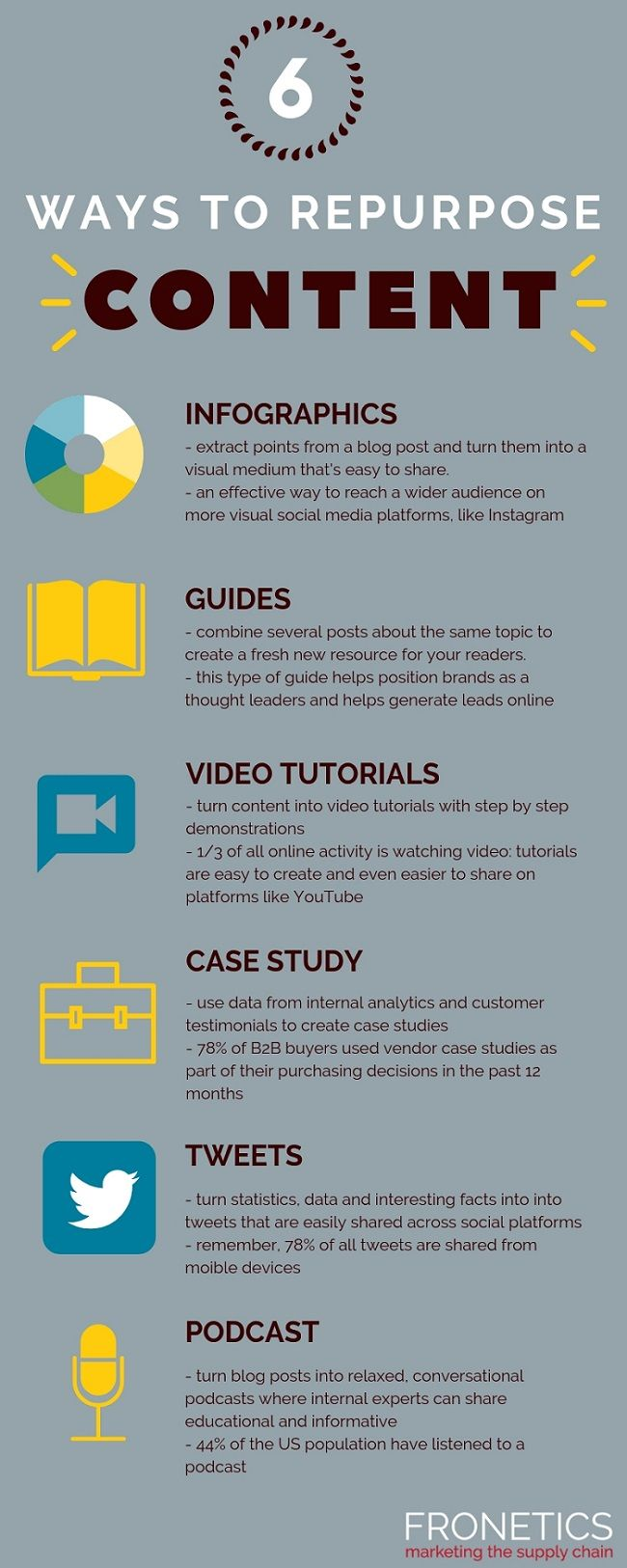 Six Ways To Repurpose Your Content Marketing Infographic Marketing Visual Social Media Instagram Guide