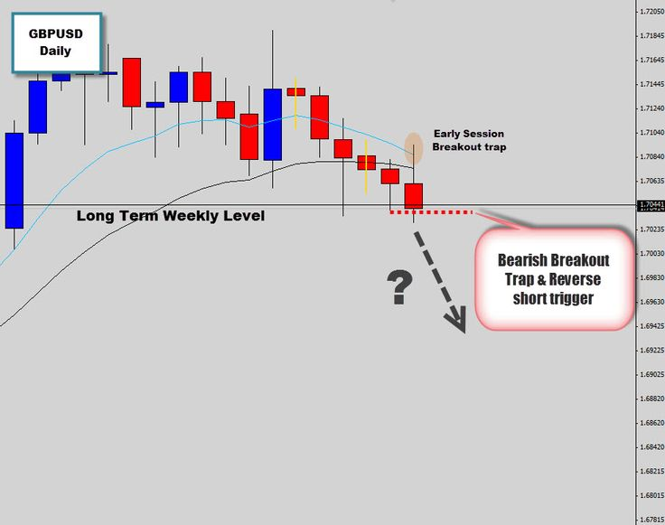 Learn beginning trading forex made