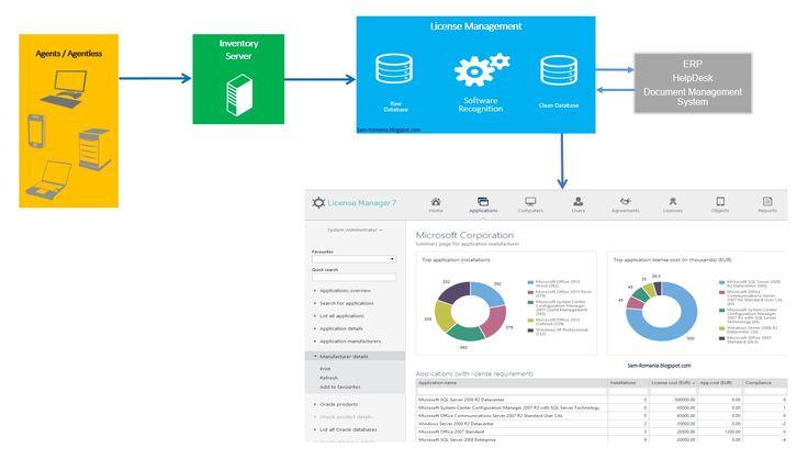Cum alegem solutia de Software Asset Management (SAM)? Pe piata se gasesc o multitudine de solutii tehnice dedicate proiectelor de SAM, unele propietare marilor producatori de software (Microsoft, HP, IBM, Symantec etc., altele dezvoltate de vendori independenti (Snow, Flexera, iQuate, Brainware etc).  http://sam-romania.blogspot.ro/2015/03/cum-alegem-solutia-de-software-asset.html