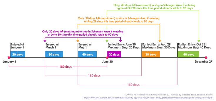 Schengen Area Short Stay - New Definition