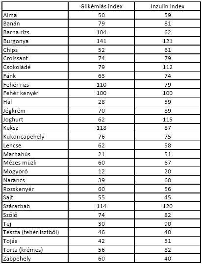 CH g táblázat, inzulin index, glikémiás index - inzulinrezisztencia