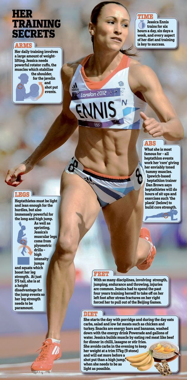 Jessica Ennis: Her training secrets