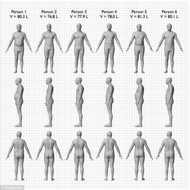 Υπο αμφισβήτηση ο Δείκτης Μάζας Σώματος (BMI).  Δεν συνυπολογίζεται η φυσική κατάσταση του ατόμου και ο σωματότυπος. Το ποσοστό λίπους στο σώμα και η κατανομή λίπους στο σώμα αποτελούν πιο αξιόπιστους δείκτες υγείας