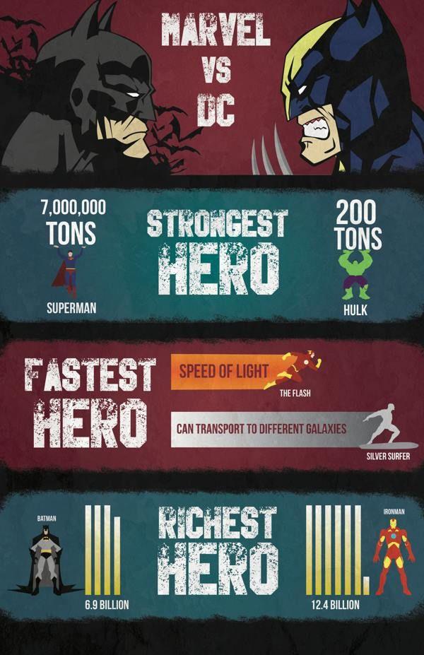 17 Best Images About Dc Vs Marvel On Pinterest Iron Man