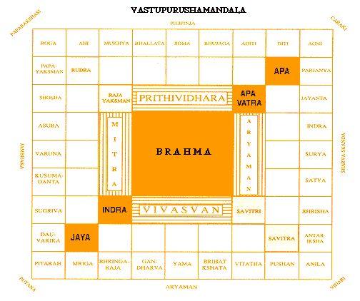 Vastu Shastra and Sacred Architecture   Sri Narasingha Chaitanya Ashram