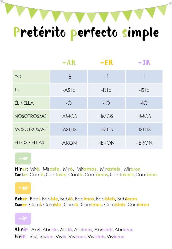 SONRISA DE KIWI: Clases de ELE A1-A2 / Pasado de los verbos regulares / Spanish…