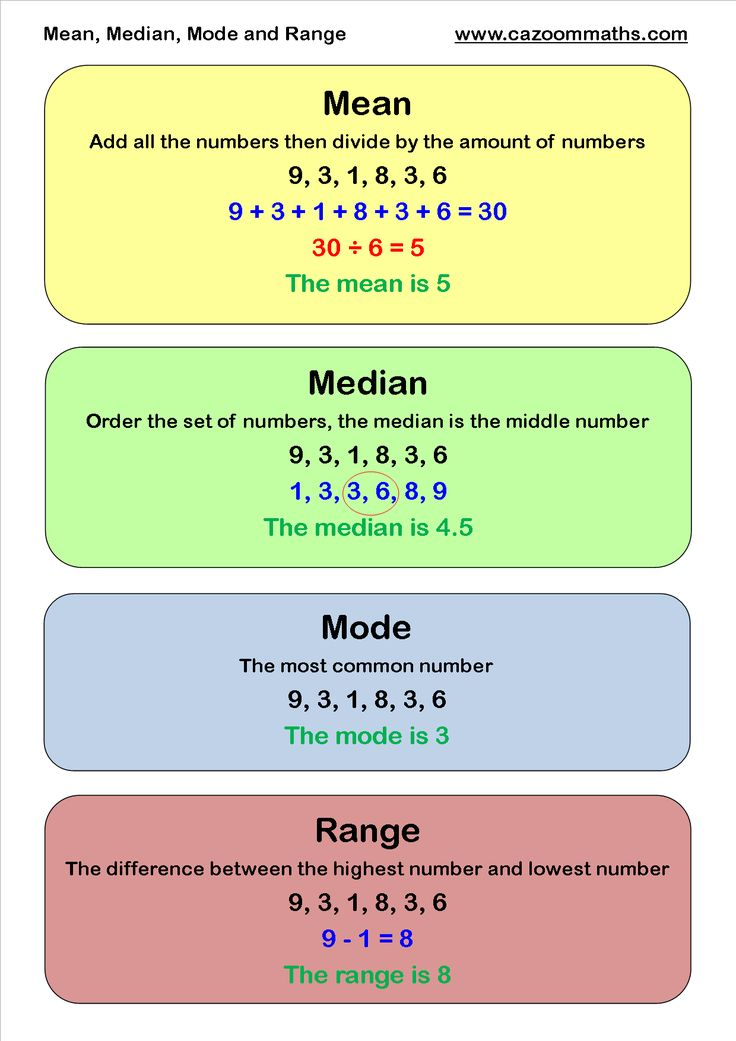 Mean, Median Mode and Range