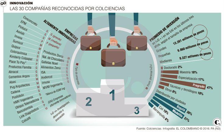 Innovación: empresas altamente innovadoras en Colombia