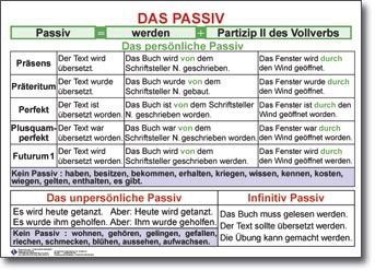 Passiv #passiv #deutsch | German Club ideas | German ...