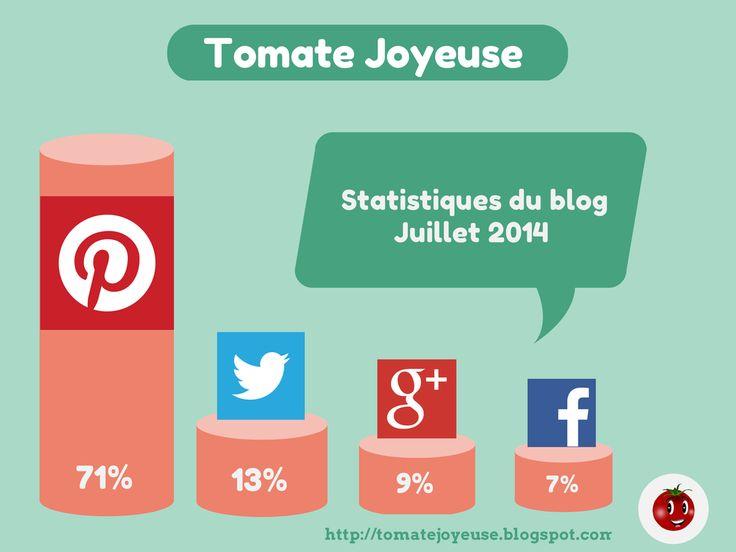 Pinterest, 1er réseau social référent du blog Tomate Joyeuse