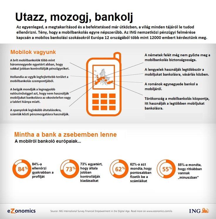 Utazz, mozogj, bankolj - Az ING nemzetközi pénzügyi felmérése kapcsán a mobilos szokásokról Európa 12 országából több, mint 12000 embert kérdeztünk meg. #ezonomics #ing #kutatas #mobil #bankolas