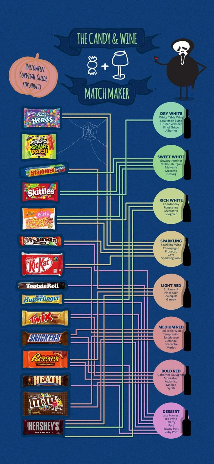 This Chart Will Help You Choose the Perfect Wine to Pair With Your Halloween Candy #wine #halloween #food #candy #winetasting #wineeducation