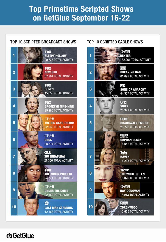 'Sleepy Hollow' & 'Dexter' Top GetGlue Chart For The Week Of September 16-22 2013