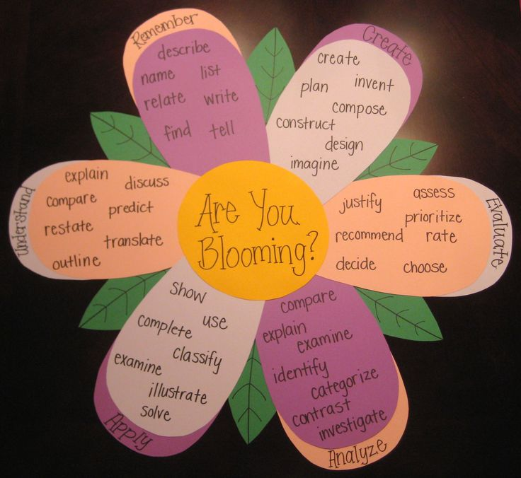 Bloom's Taxonomy classroom aid.  Make these instead of giving students a handout to place in notebooks.