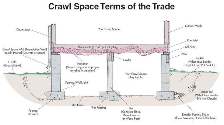 Brown and sons construction are specialist in sealing for Slab foundation vs crawl space