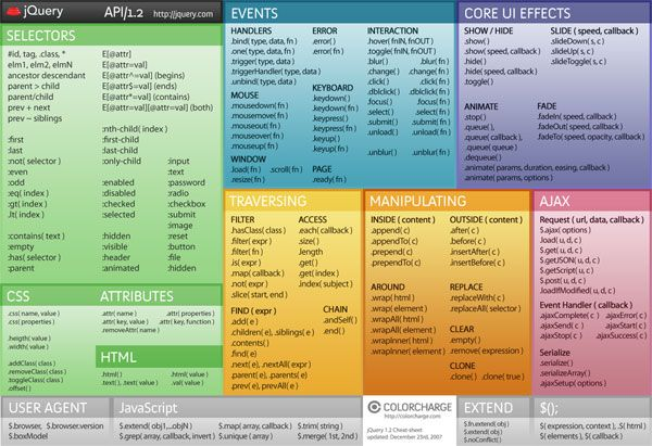 All The Cheat Sheets An Up To Date Web Designer Needs: CSS3, HTML5 and jQuery Latest News & Trends on #webdesign and #webdevelopment | http://webworksagency.com