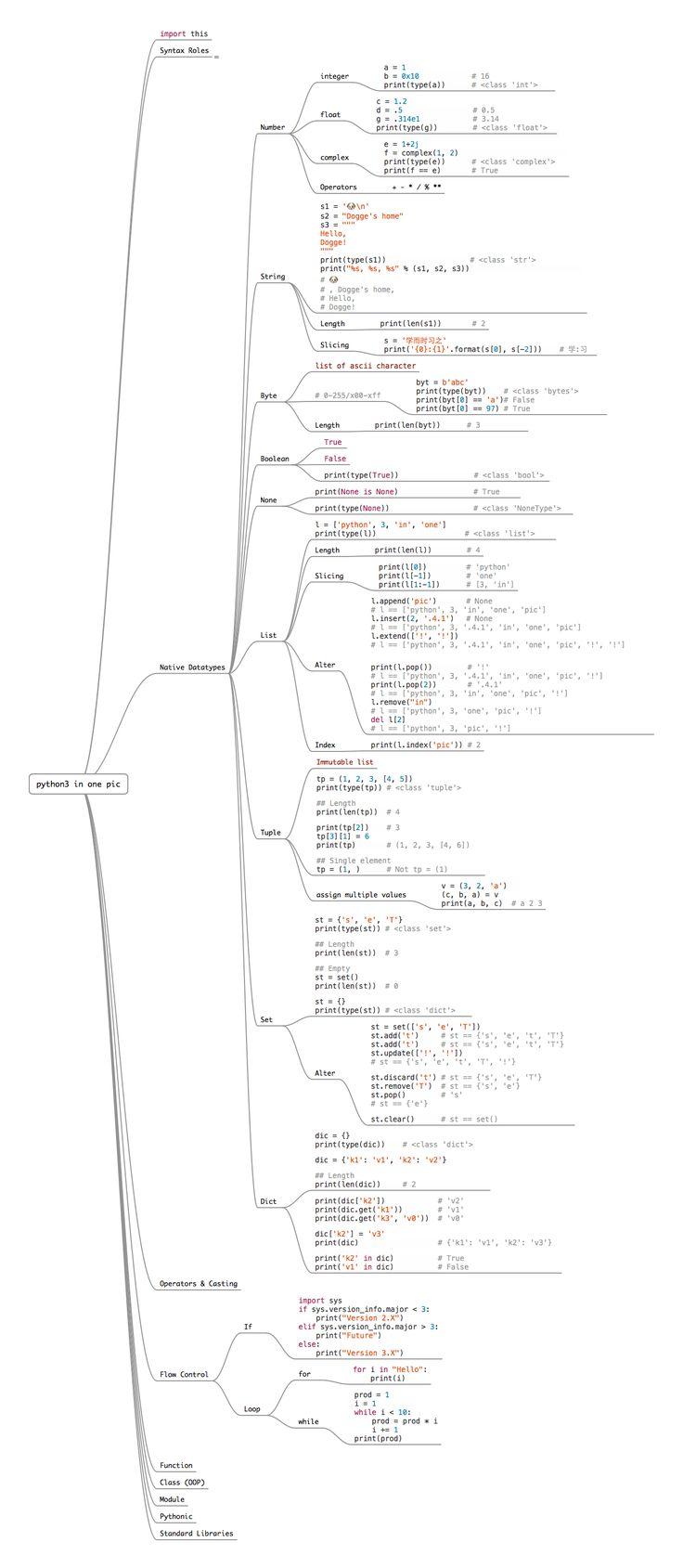 Aprende a programar en Python tan solo con ver una imagen - ComputerHoy.com
