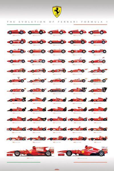 SPORTS POSTER The Evolution of Ferrari Formula 1 F1