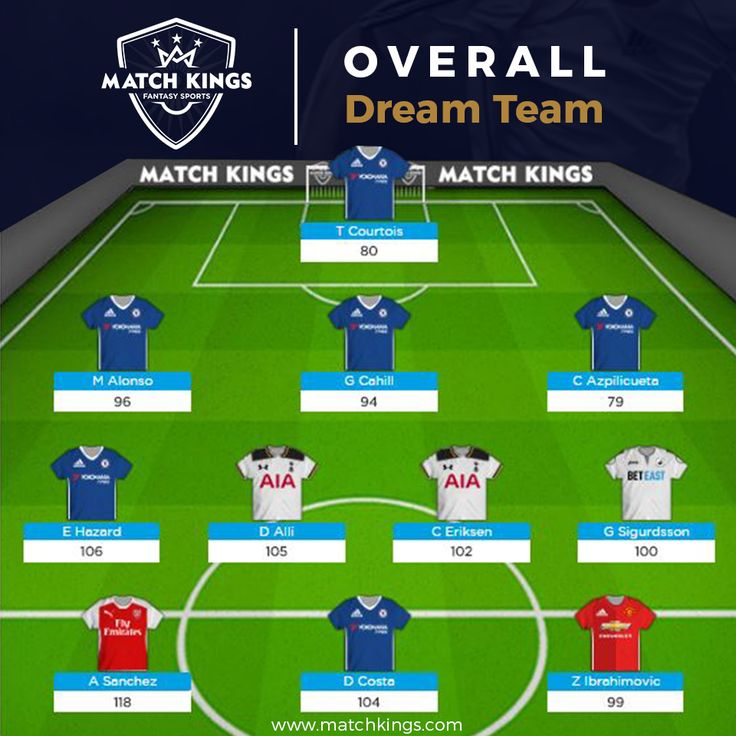 There's a surprise newcomer in the form of Swansea City Football Club's Sigurdsson in the www.matchkings.com Overall Dream Team after 23 Gameweeks! #MatchKhelo #pl #fpl #fantasysoccer #soccer #fantasyfootball #football #fantasysports #sports #fplindia #fantasyfootballindia #sportsgames #gamers  #stats  #fantasy #MatchKings #MatchKhelo #DreamTeams #Gameweek23 #Overall
