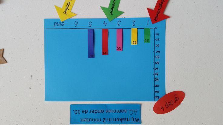 Eenvoudige datamuur. Tip: Laat leerlingen zelf datamuur maken