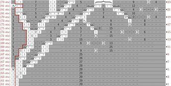advanced_knit: Tree Chart