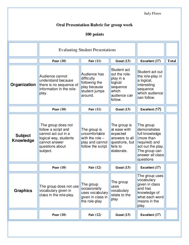 Best Rubric For Presentation Images On   Rubrics