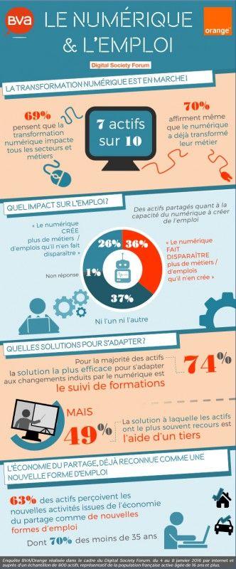 Les résultats de l'étude Numérique et Emploi de BVA/Orange dans le cadre du Digital Society Forum. BVA a rejoint les partenaires du Digital Society Forum pour la mise en place d'un observatoire du numérique sur le thème « Quelle place pour le numérique dans la vie des Français ? ». En (...)