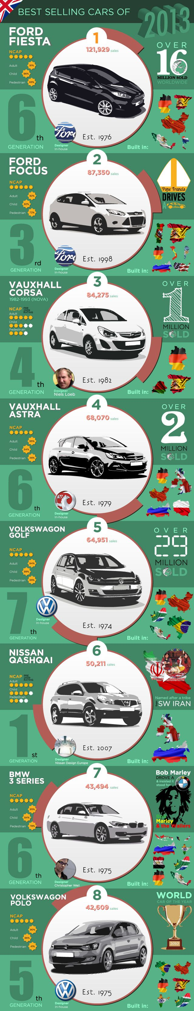 Infographic best selling cars in britain 2013 stoneacre blog automotive blog