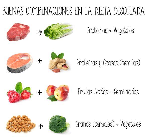 Dieta Disociada: Disociar para ADELGAZAR   Dietas Top