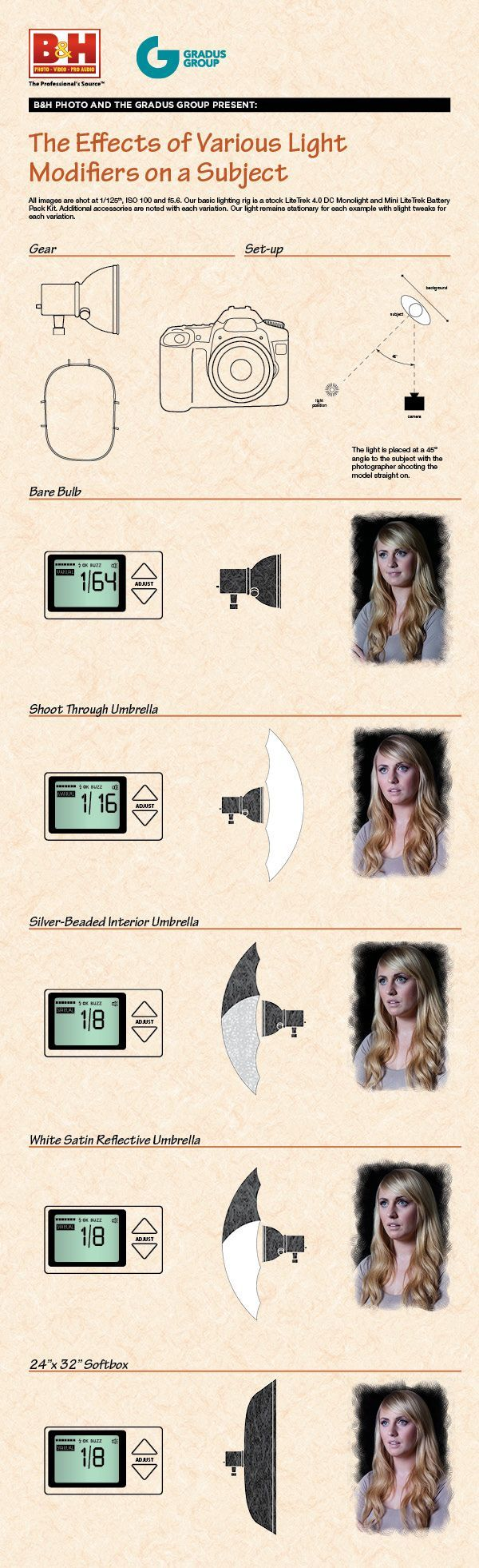 The Basics of Photography: F for Flash